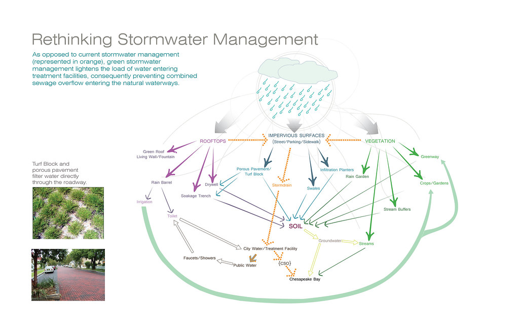 Rethinking Stormwater Management | I created this diagram to