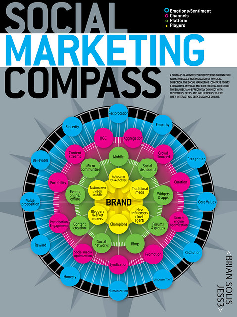 Social Marketing Compass by Brian Solis and JESS3