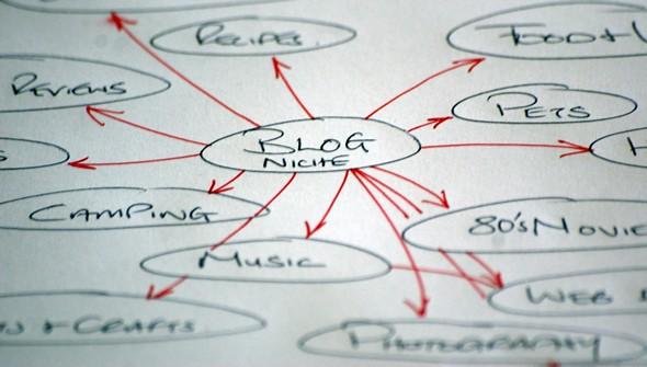 Blog Niches