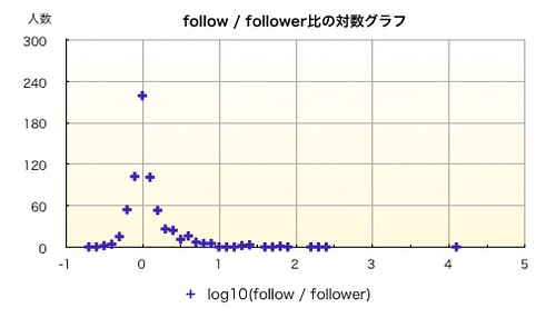 follow / follower graph