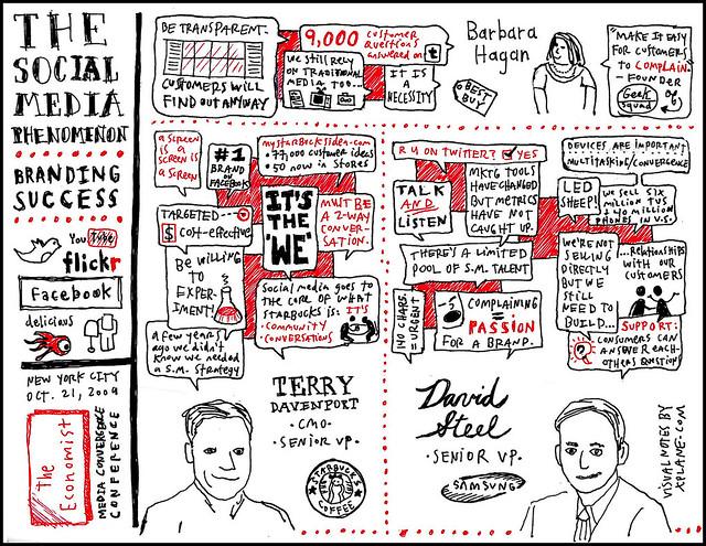 05 Media Convergence viznotes - Social media