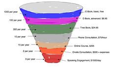 LLB sales funnel