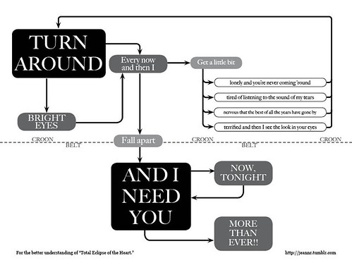 Total Eclipse of the Heart lyrics flow chart