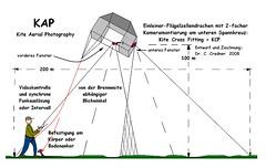Technik zu KAP, PAP und Kopter