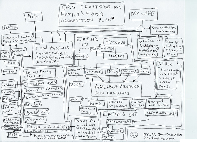 org chart for my familys food acquisition plan flickr