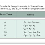 Table of Formulas for Energy Release
