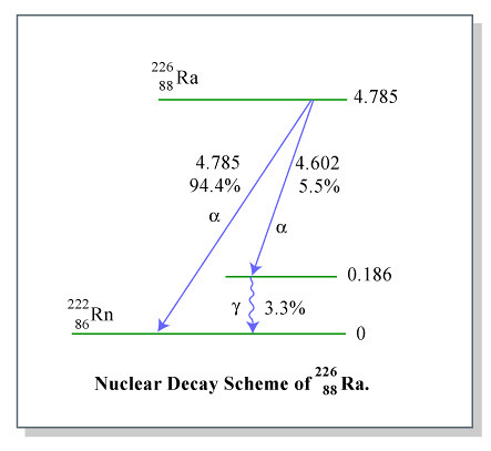 nuclear decay scheme diagram flickr photo sharing
