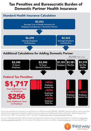 Tax Penalties and Bureaucratic Burden of Domestic Partner Health Insurance