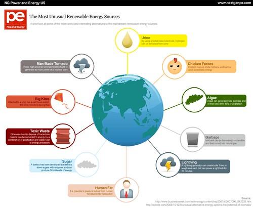 essays on renewable energy sources