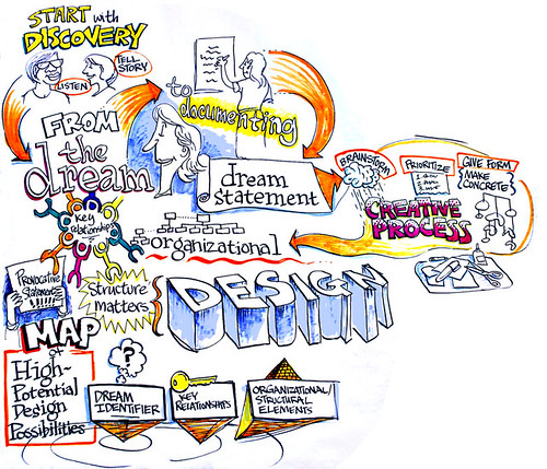 Appreciative Inquiry: Creative Process