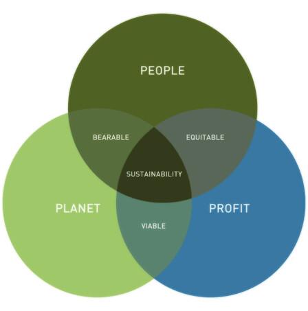 Sustainable development definition yahoo dating 3