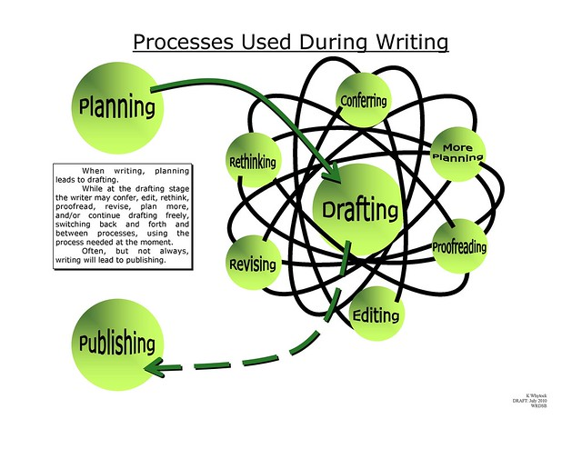 the writing process poster Free writing process poster shows the 5 steps in the writing process a good reminder for younger students use this poster to hang on your writing wall or at your.