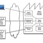 Google Wave Federation Architecture ‎(Google Wave Federation Protocol)‎