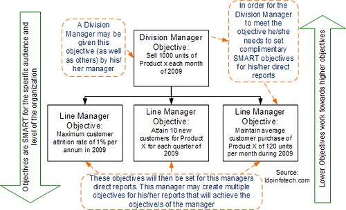 Management by objectives flickr photo sharing for Manage by objective template
