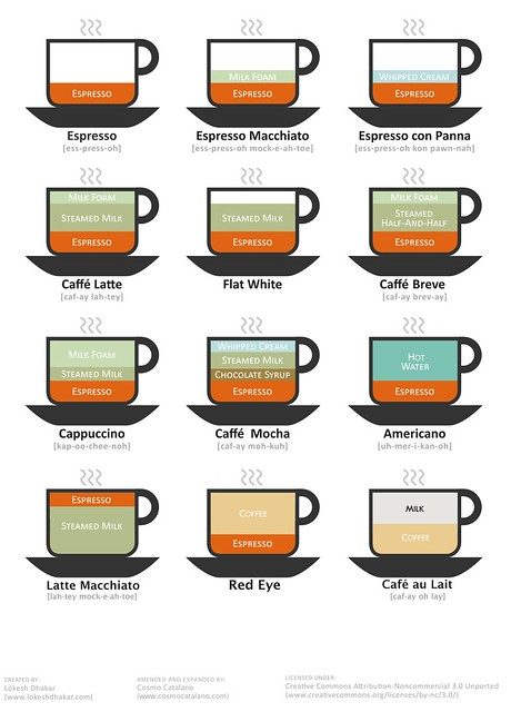 Coffee Drink Chart (version 2)
