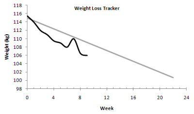 weight loss tracker week 9