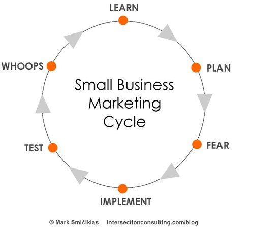 Small Business Marketing Cycle