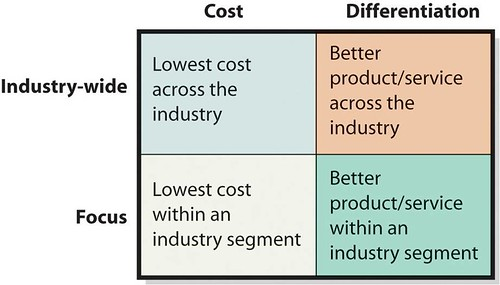 Productivity innovation and strategy - Porter s model of competitive advantage ...