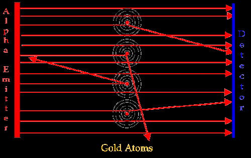 Cómo se descubrió la estructura del átomo? | Saber es práctico