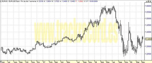 20090515 semanal EURUSD Par divisas Euro-Dólar de junio 2006 a mayo 2009 (spot forex, chart velas)