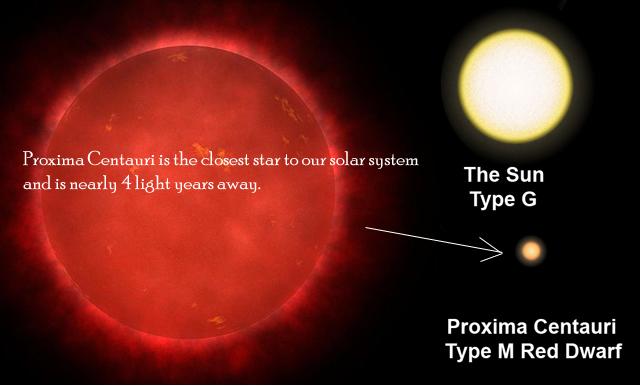 nearest solar system to us - photo #17