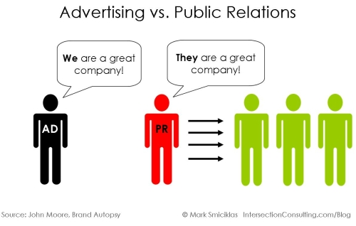 Advertising vs PR by Intersection Consulting