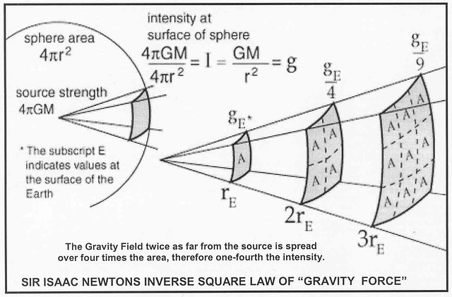 isaac-newton-inverse-square-law