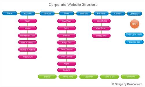 Corporate Website Navigation