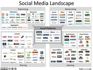 Social Media Landscape (redux)
