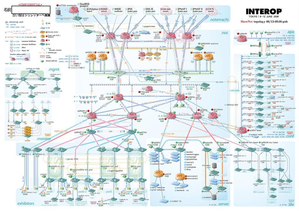 Network    diagram     Interop Tokyo 2009   Full size  here www