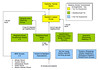 Resident Involvement Structure diagram