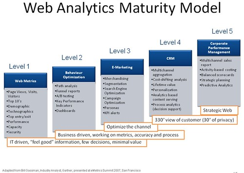 internet marketing maturity models search marketing and