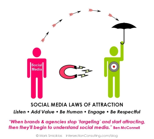 Social Media Laws of Attraction