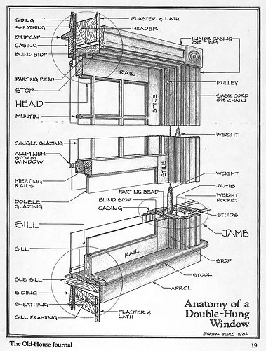 Double Hung Window Diagram : Double hung window diagram flickr photo sharing