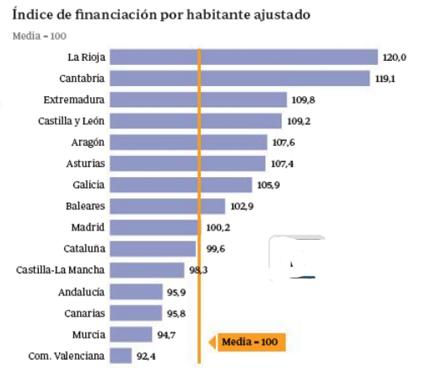 14c11 Financiación Estado autonómico