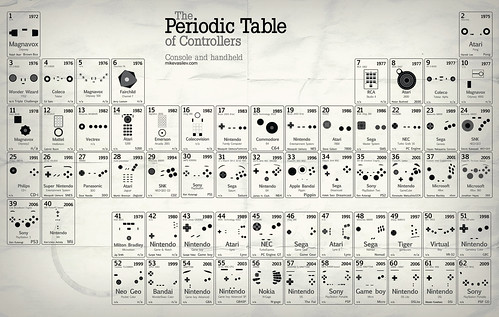 periodic table of controllers V.2.5 UPDATED