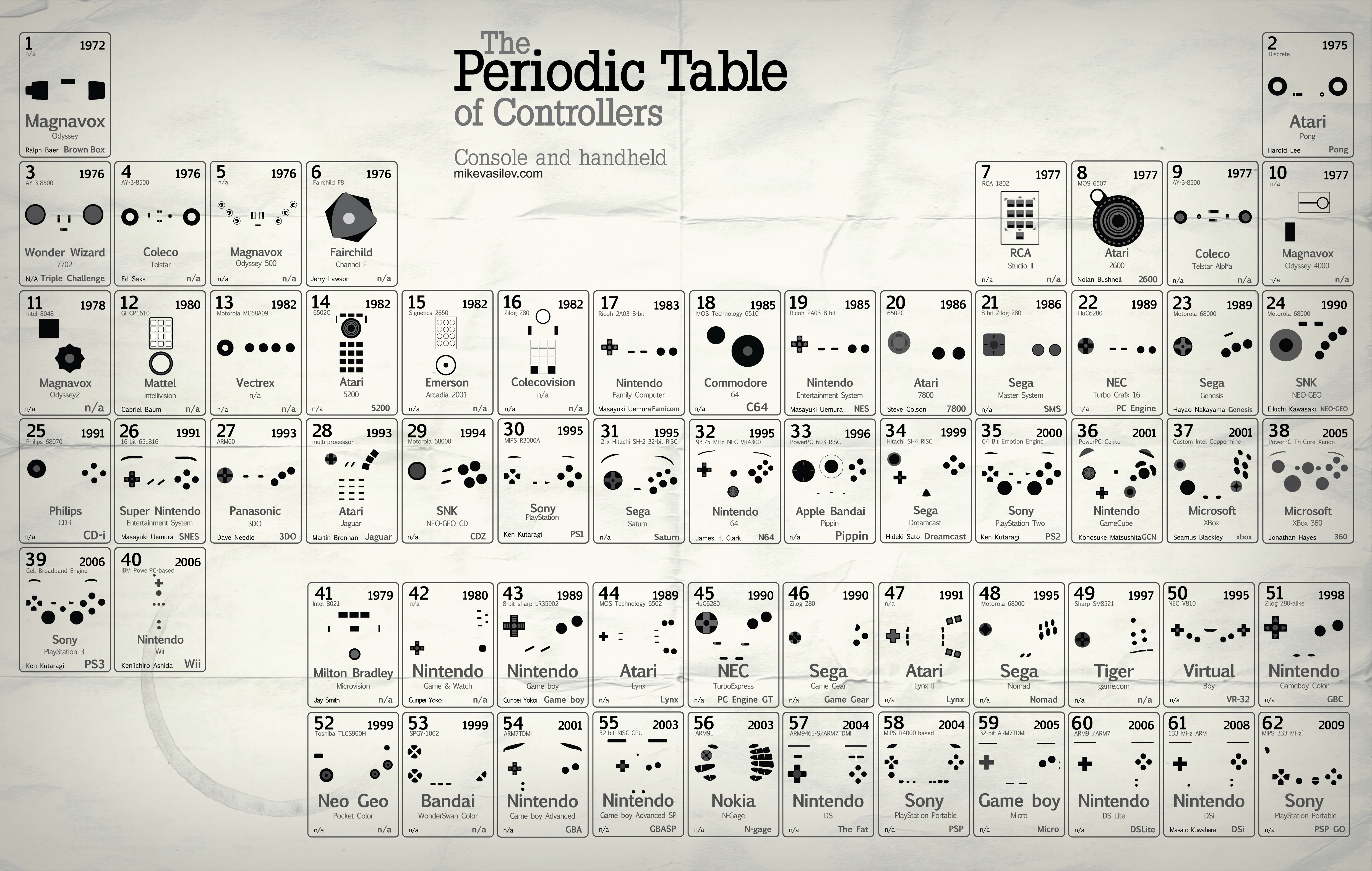 Periodic table of controllers v25 updated flickr photo sharing gamestrikefo Images