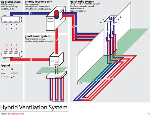 Hybrid Ventilation System : Hybrid ventilation system flickr photo sharing