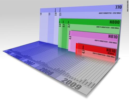 Test Infographics timeline NIT