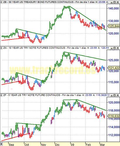 20090311 diario ZB 30 años, ZN 10 años y ZF 5 años (futuros bonos USA, chart análisis técnico y sistema)