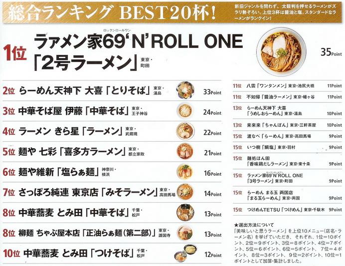 食樂2009-02拉麵排行榜