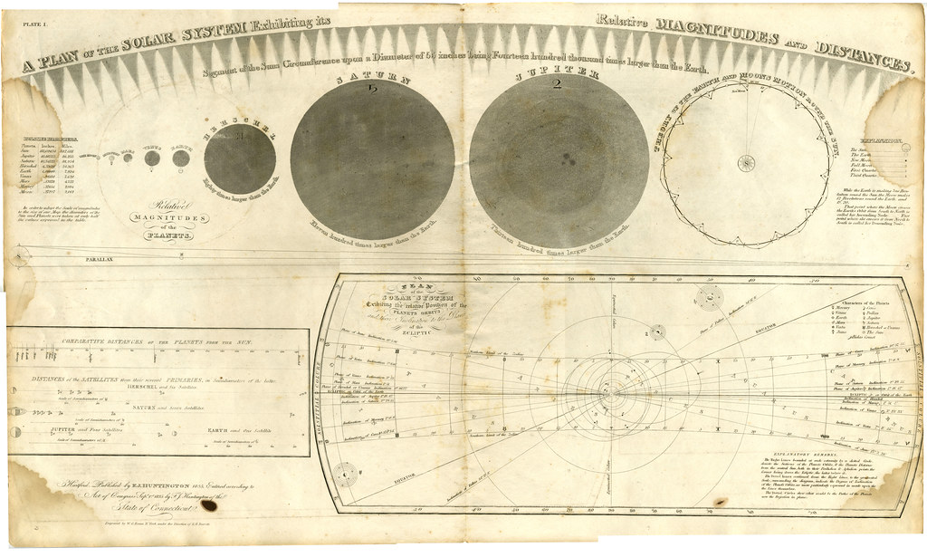 solar system relative distances in - photo #33