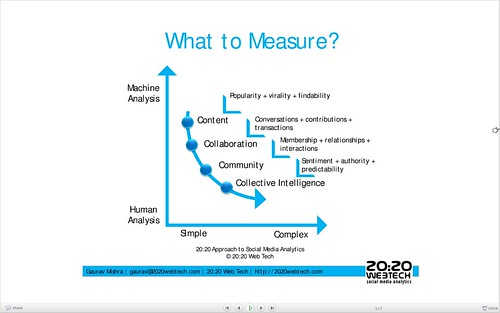 A framework for Social Media Analytics (Gaurav Mishra)