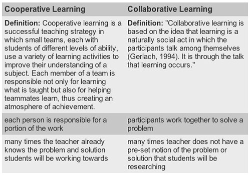 Collaborative Classroom Examples ~ Moving at the speed of creativity collaborative learning