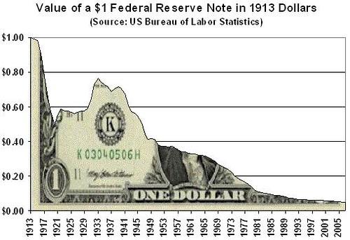 FRN - US Dollar Purchasing Power