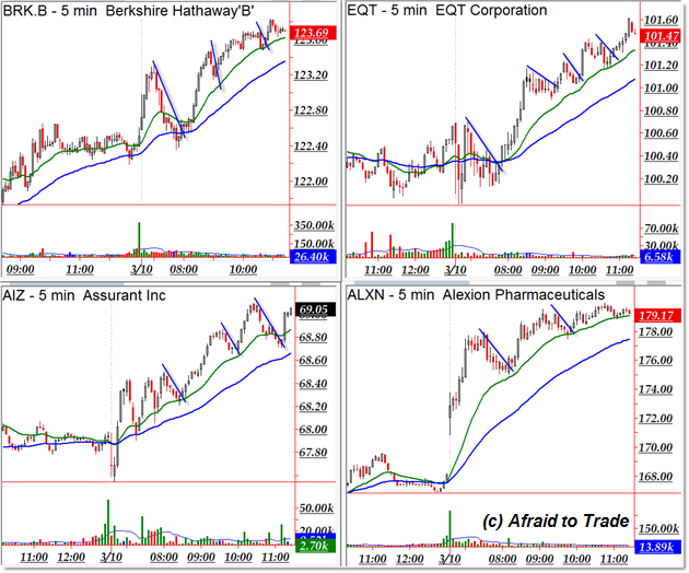 Top Trend Day Trading Stocks
