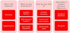 Besoins des internautes & stratégie de contenu