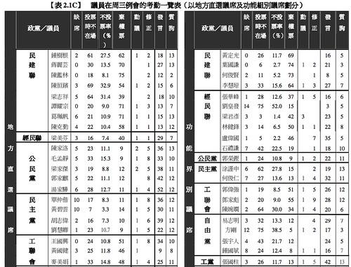 《2012-2013年度監察報告》表 2.1C - 1