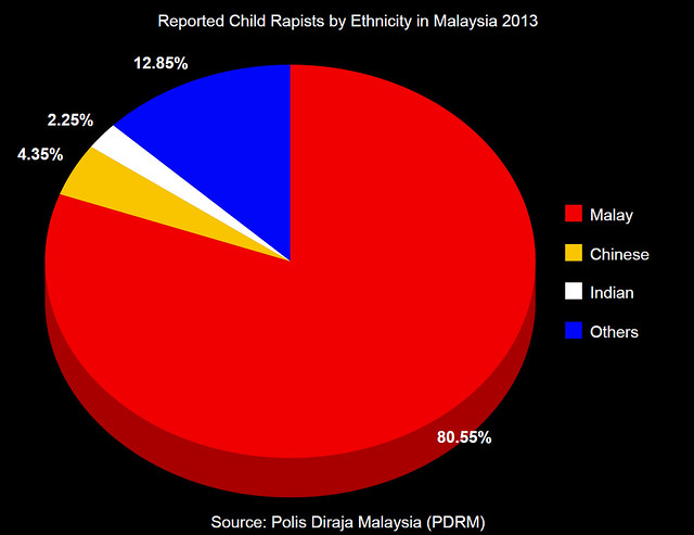 2013 Statutory Rapes by Ethnicity