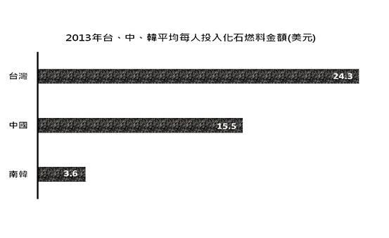 台灣人均化石燃料投資相當高。製表:台灣青年氣候聯盟政策研究部 胡平楷。